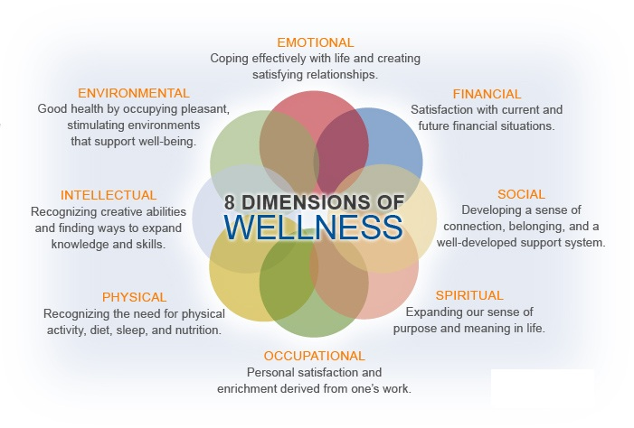 Balance The dimensions of wellness